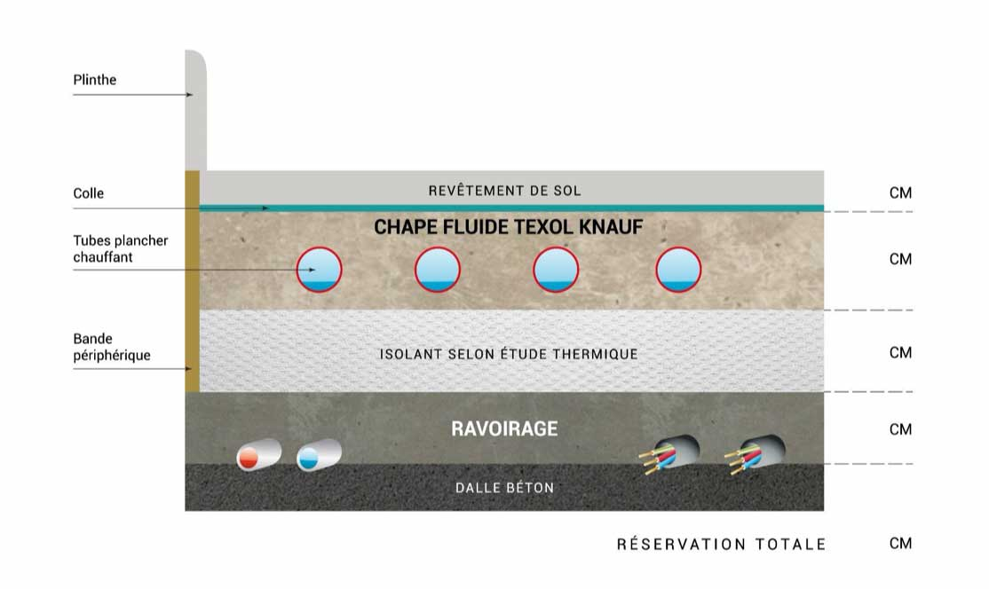 schema de reservation chape